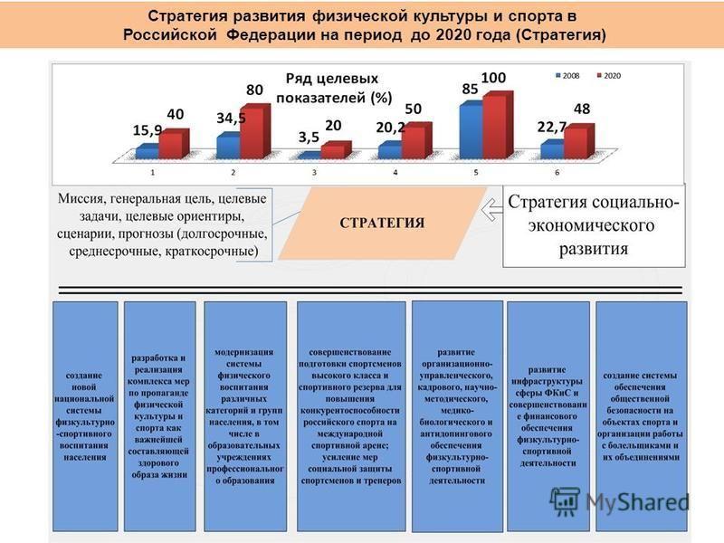 .. Стратегия развития физической культуры и спорта в Российской Федерации на период до 2020 года (Стратегия)