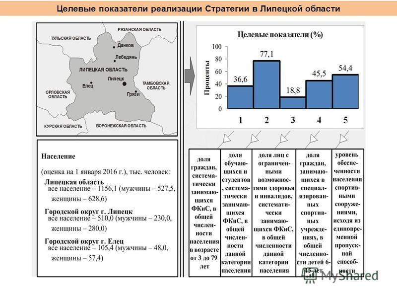 Целевые показатели реализации Стратегии в Липецкой области