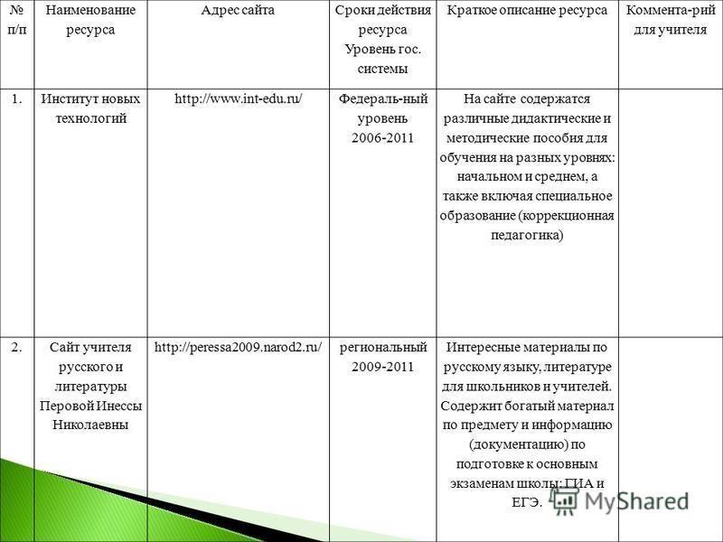 п/п Наименование ресурса Адрес сайта Сроки действия ресурса Уровень гос. системы Краткое описание ресурса Коммента-рий для учителя 1. Институт новых технологий http://www.int-edu.ru/ Федераль-ный уровень 2006-2011 На сайте содержатся различные дидакт