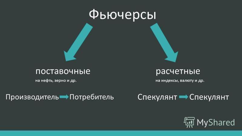 Фьючерсы поставочныерасчетные Спекулянт Производитель Потребитель на индексы, валюту и др.на нефть, зерно и др.
