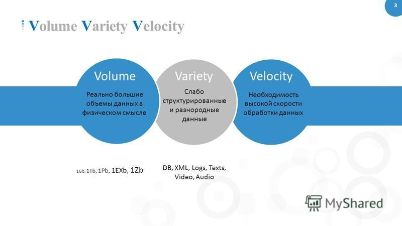 3 Volume Variety Velocity Volume Реально большие объемы данных в физическом смысле Variety Слабо структурированные и разнородные данные Velocity Необходимость высокой скорости обработки данных 1Gb, 1Tb, 1Pb, 1EXb, 1Zb DB, XML, Logs, Texts, Video, Aud