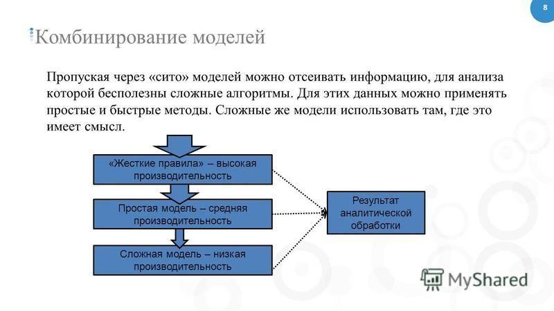 Комбинирование моделей Пропуская через «сито» моделей можно отсеивать информацию, для анализа которой бесполезны сложные алгоритмы. Для этих данных можно применять простые и быстрые методы. Сложные же модели использовать там, где это имеет смысл. Сло