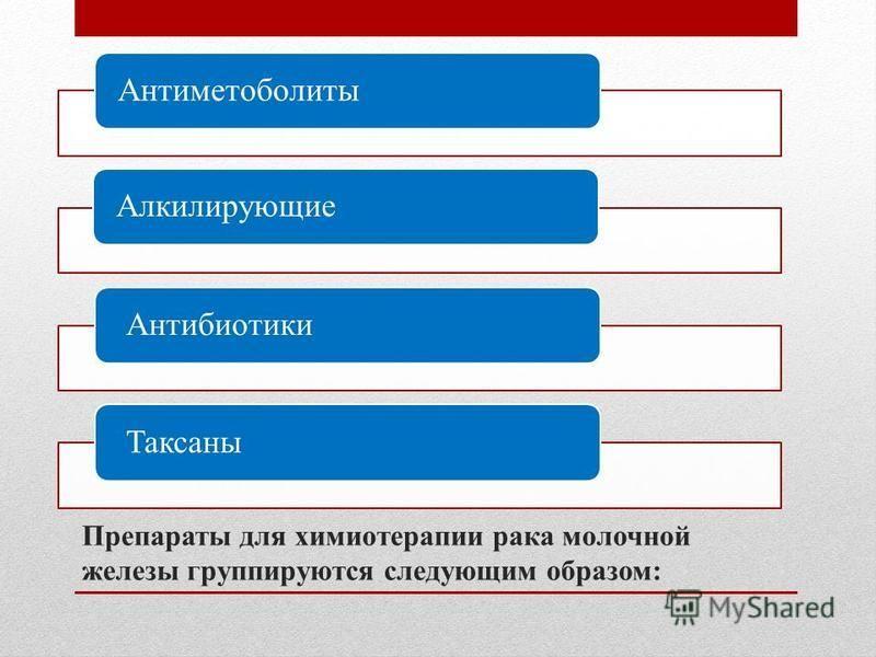 Препараты для химиотерапии рака молочной железы группируются следующим образом: Антиметоболиты Алкилирующие Антибиотики Таксаны