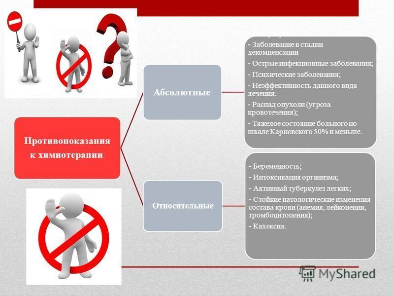 Противопоказания к химиотерапии : Абсолютные - Гипертермия - Заболевание в стадии декомпенсации - Острые инфекционные заболевания; - Психические заболевания; - Неэффективность данного вида лечения. - Распад опухоли (угроза кровотечения); - Тяжелое со