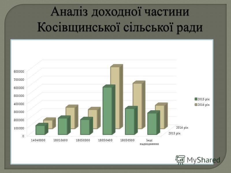 Аналіз доходної частини Косівщинської сільської ради