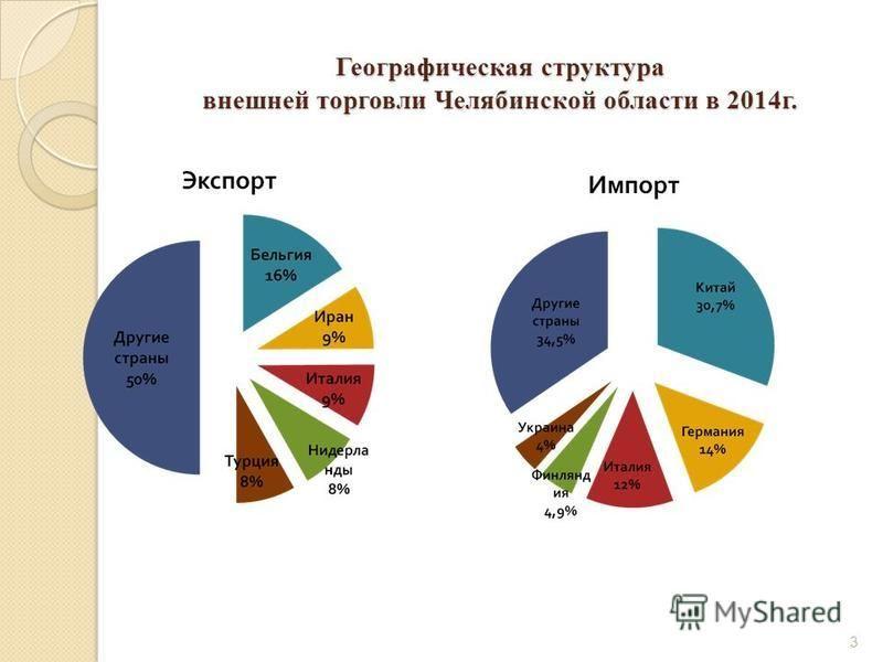 Географическая структура внешней торговли Челябинской области в 2014 г. 3