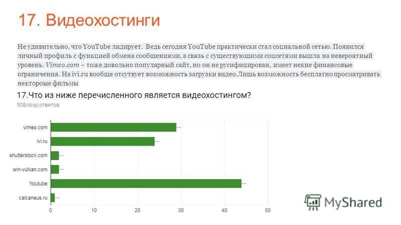 17. Видеохостинги Не удивительно, что YouTube лидирует. Ведь сегодня YouTube практически стал социальной сетью. Появился личный профиль с функцией обмена сообщениями, а связь с существующими соцсетями вышла на невероятный уровень. Vimeo.com – тоже до