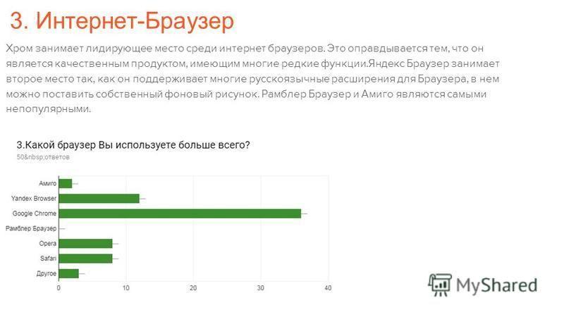 3. Интернет-Браузер Хром занимает лидирующее место среди интернет браузеров. Это оправдывается тем, что он является качественным продуктом, имеющим многие редкие функции.Яндекс Браузер занимает второе место так, как он поддерживает многие русскоязычн