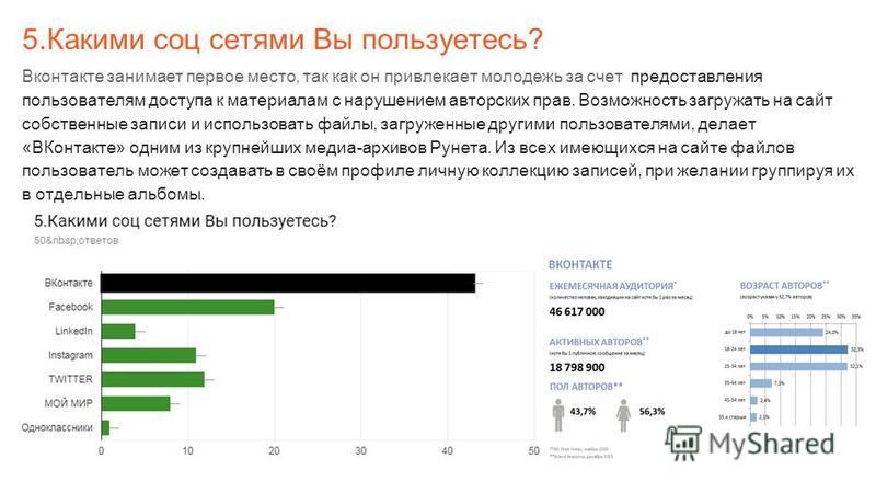 5. Какими соц сетями Вы пользуетесь? Вконтакте занимает первое место, так как он привлекает молодежь за счет предоставления пользователям доступа к материалам с нарушением авторских прав. Возможность загружать на сайт собственные записи и использоват