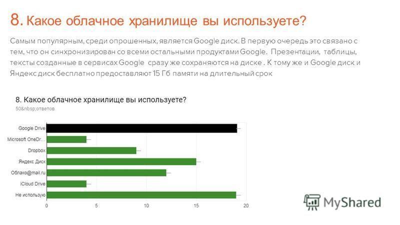 8. Какое облачное хранилище вы используете? Самым популярным, среди опрошенных, является Google диск. В первую очередь это связано с тем, что он синхронизирован со всеми остальными продуктами Google. Презентации, таблицы, тексты созданные в сервисах