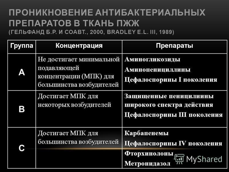 ПРОНИКНОВЕНИЕ АНТИБАКТЕРИАЛЬНЫХ ПРЕПАРАТОВ В ТКАНЬ ПЖЖ (ГЕЛЬФАНД Б.Р. И СОАВТ., 2000, BRADLEY E.L. III, 1989) Группа КонцентрацияПрепараты А Не достигает минимальной подавляющей концентрации (МПК) для большинства возбудителей Аминогликозиды Аминопени