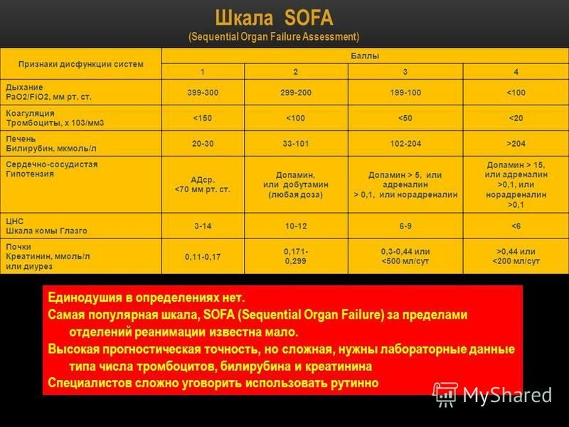 Шкала SOFA (Sequential Organ Failure Assessment) Признаки дисфункции систем Баллы 1234 Дыхание PaO2/FiO2, мм рт. ст. 399-300299-200199-100<100 Коагуляция Тромбоциты, х 103/мм 3 <150<100<50<20 Печень Билирубин, мкмоль/л 20-3033-101102-204>204 Сердечно
