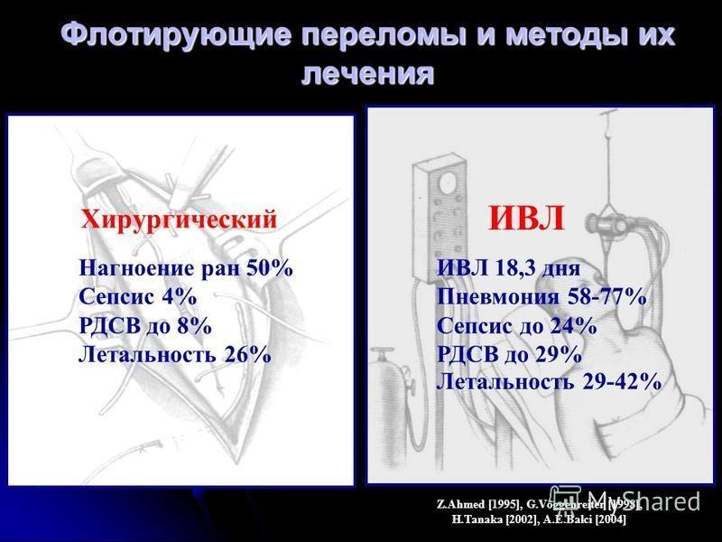 Флотирующие переломы и методы их лечения Z.Ahmed [1995], G.Voggenreiter [1998], H.Tanaka [2002], A.E.Balci [2004] Хирургический ИВЛ Нагноение ран 50% Сепсис 4% РДСВ до 8% Летальность 26% ИВЛ 18,3 дня Пневмония 58-77% Сепсис до 24% РДСВ до 29% Летальн