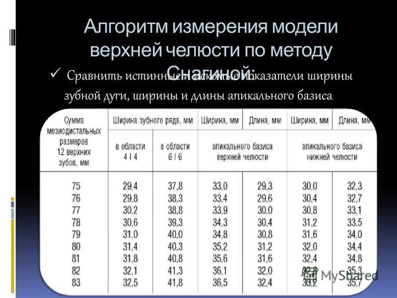 Алгоритм измерения модели верхней челюсти по методу Снагиной: Сравнить истинные и искомые показатели ширины зубной дуги, ширины и длины апикального базиса