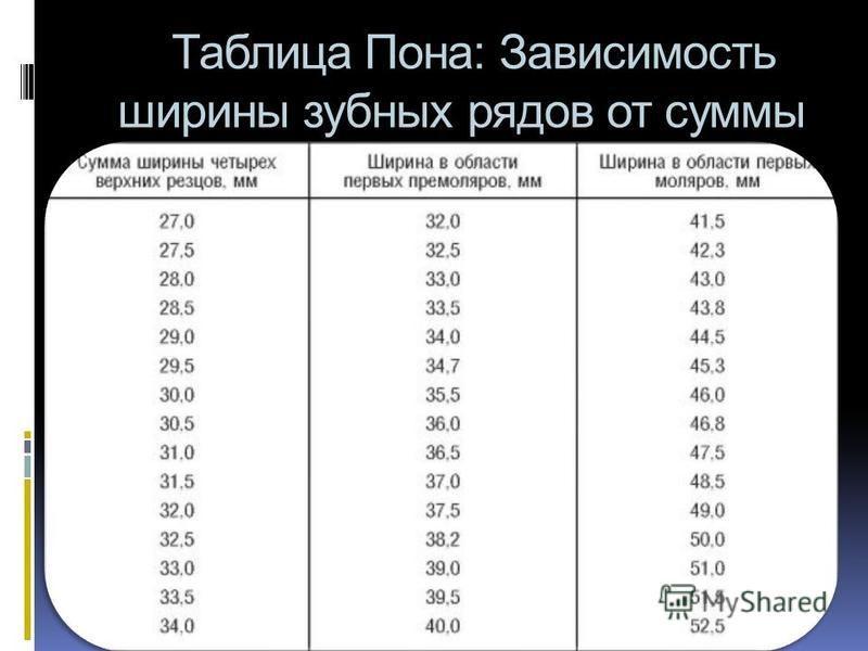 Таблица Пона: Зависимость ширины зубных рядов от суммы резцов