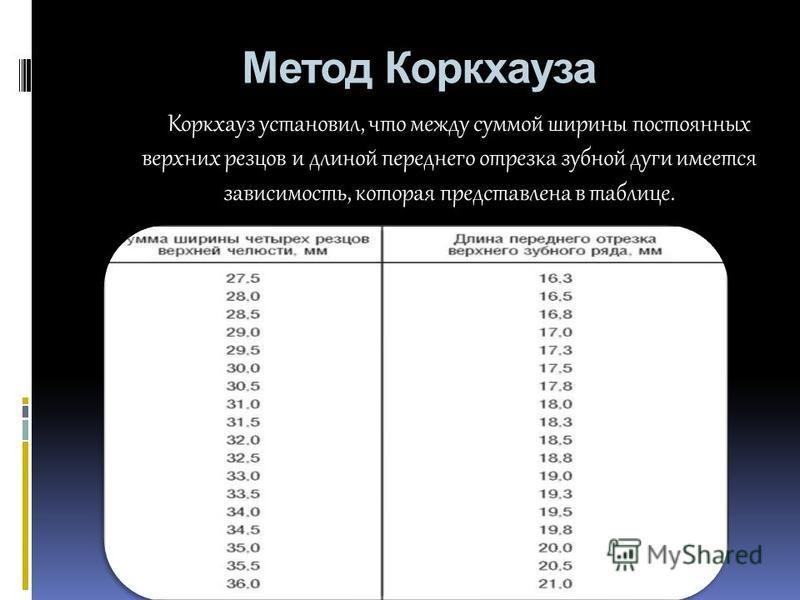 Метод Коркхауза Коркхауз установил, что между суммой ширины постоянных верхних резцов и длиной переднего отрезка зубной дуги имеется зависимость, которая представлена в таблице.