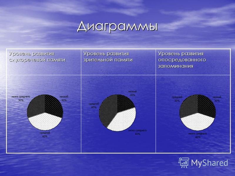 Диаграммы Уровень развития слухоречевой памяти Уровень развития зрительной памяти Уровень развития опосредованного запоминания