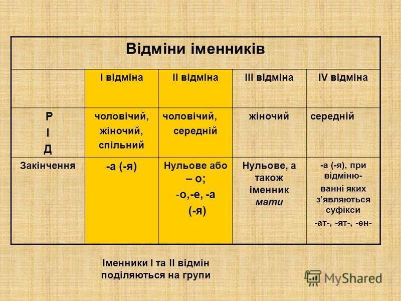 Відміни іменників І відмінаІІ відмінаІІІ відмінаІV відміна РІД РІД чоловічий, жіночий, спільний чоловічий, середній жіночийсередній Закінчення -а (-я) Нульове або – о; -о,-е, -а (-я) Нульове, а також іменник мати -а (-я), при відміню- ванні яких зявл