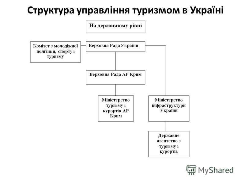 Структура управління туризмом в Україні