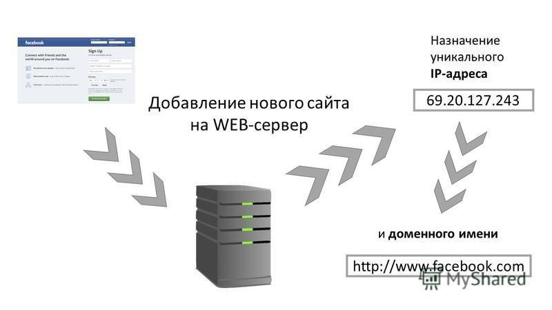 Назначение уникального IP-адреса Добавление нового сайта на WEB-сервер 69.20.127.243 и доменного имени http://www.facebook.com