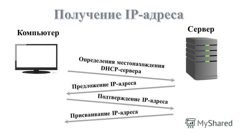 Компьютер Сервер О п р е д е л е н и я м е с т о н а х о ж д е н и я D H C P - с е р в е р а П р е д л о ж е н и е I P - а д р е с а П о д т в е р ж д е н и е I P - а д р е с а П р и с в а и в а н и е I P - а д р е с а