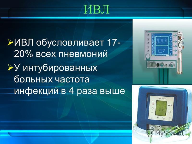 ИВЛ ИВЛ обусловливает 17- 20% всех пневмоний У интубированных больных частота инфекций в 4 раза выше