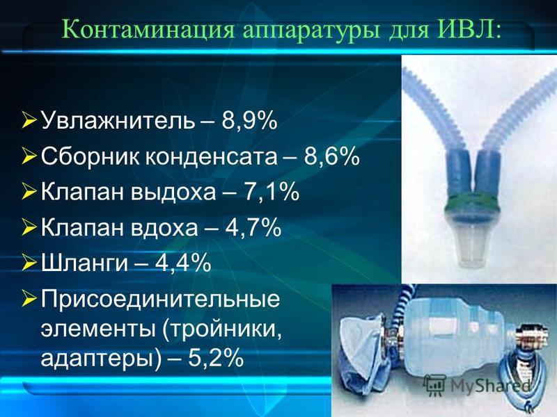 Контаминация аппаратуры для ИВЛ: Увлажнитель – 8,9% Сборник конденсата – 8,6% Клапан выдоха – 7,1% Клапан вдоха – 4,7% Шланги – 4,4% Присоединительные элементы (тройники, адаптеры) – 5,2%