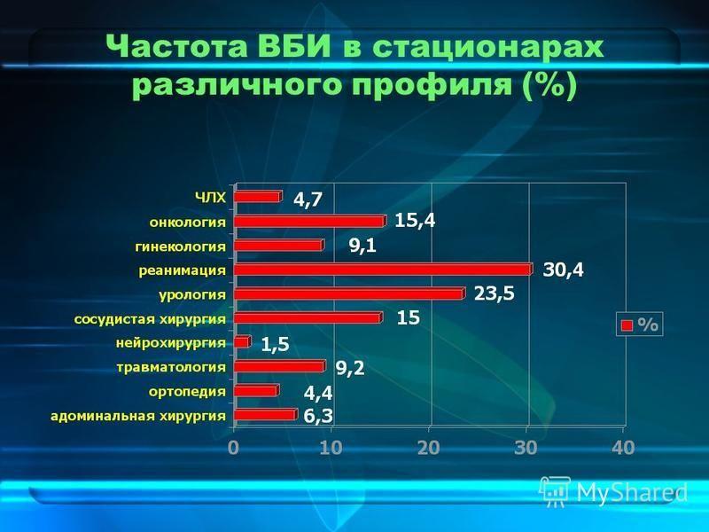 Частота ВБИ в стационарах различного профиля (%)