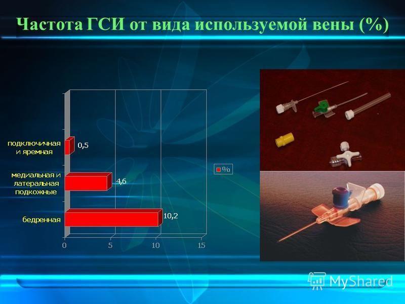 Частота ГСИ от вида используемой вены (%)