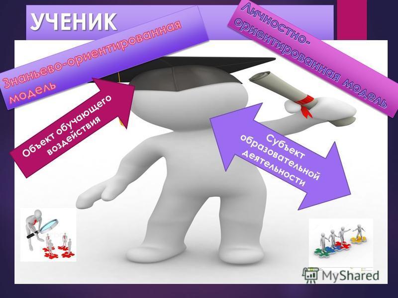 УЧЕНИКУЧЕНИК Объект обучающего воздействия Субъект образовательной деятельности