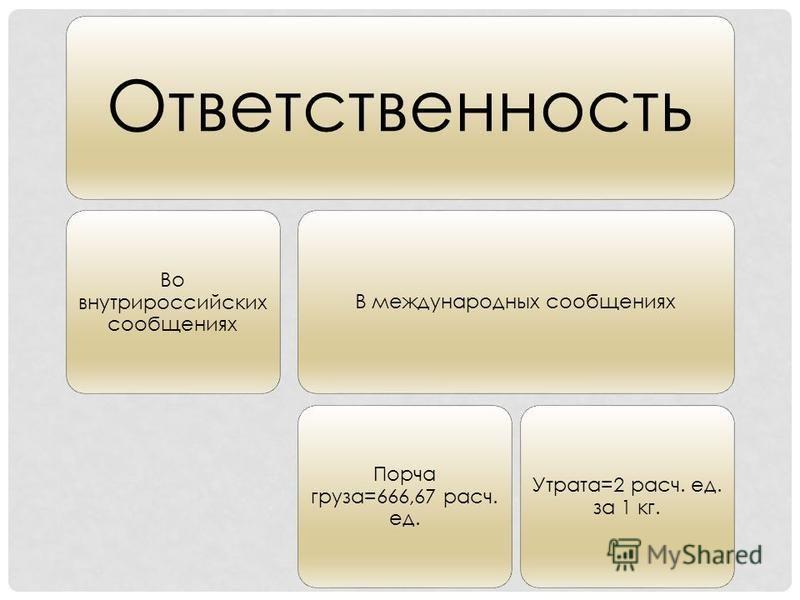 Ответственность Во внутрироссийских сообщениях В международных сообщениях Порча груза=666,67 расч. ед. Утрата=2 расч. ед. за 1 кг.