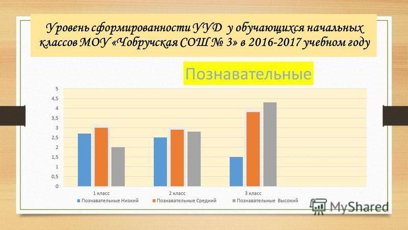 Уровень сформированности УУД у обучающихся начальных классов МОУ «Чобручская СОШ 3» в 2016-2017 учебном году