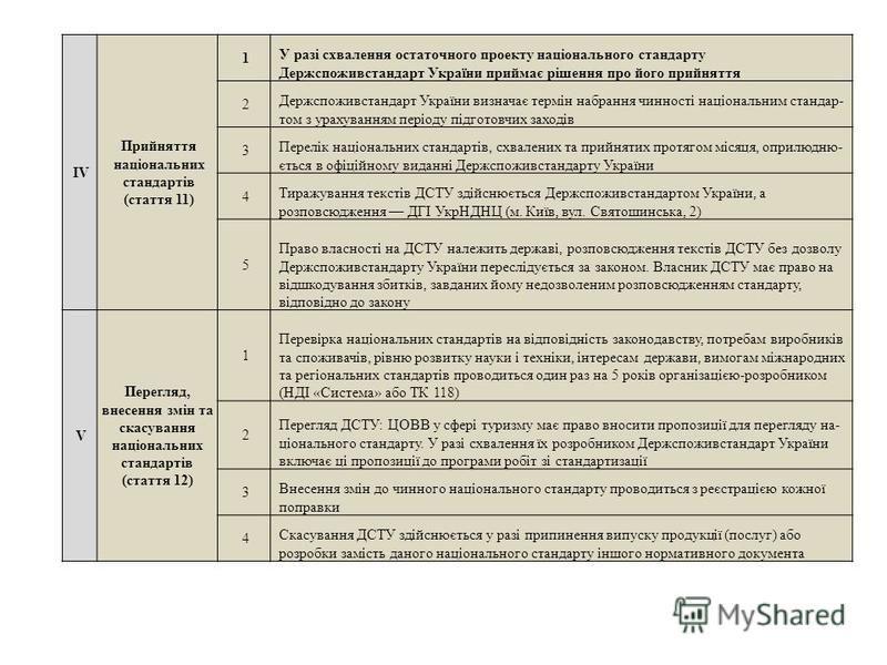 IV Прийняття національних стандартів (стаття 11) 1 У разі схвалення остаточного проекту національного стандарту Держспоживстандарт України приймає рішення про його прийняття 2 Держспоживстандарт України визначає термін набрання чинності національним