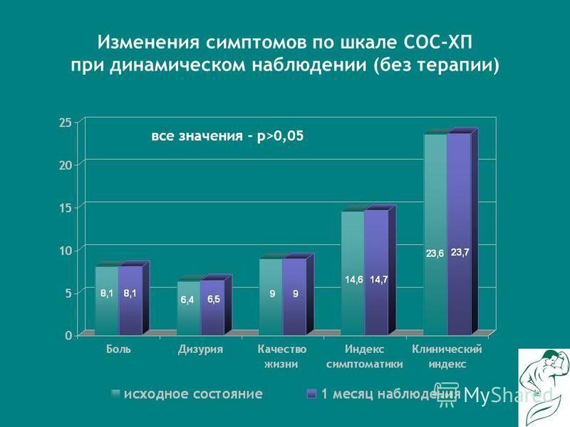 Изменения симптомов по шкале СОС-ХП при динамическом наблюдении (без терапии) все значения - р>0,05
