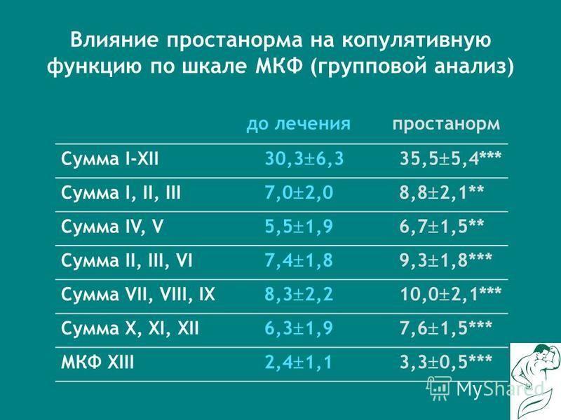 Влияние простанорма на копулятивную функцию по шкале МКФ (групповой анализ) Сумма I-XII 30,3 6,335,5 5,4*** Сумма I, II, III 7,0 2,08,8 2,1** Сумма IV, V 5,5 1,96,7 1,5** Сумма II, III, VI 7,4 1,89,3 1,8*** Сумма VII, VIII, IX 8,3 2,210,0 2,1*** Сумм