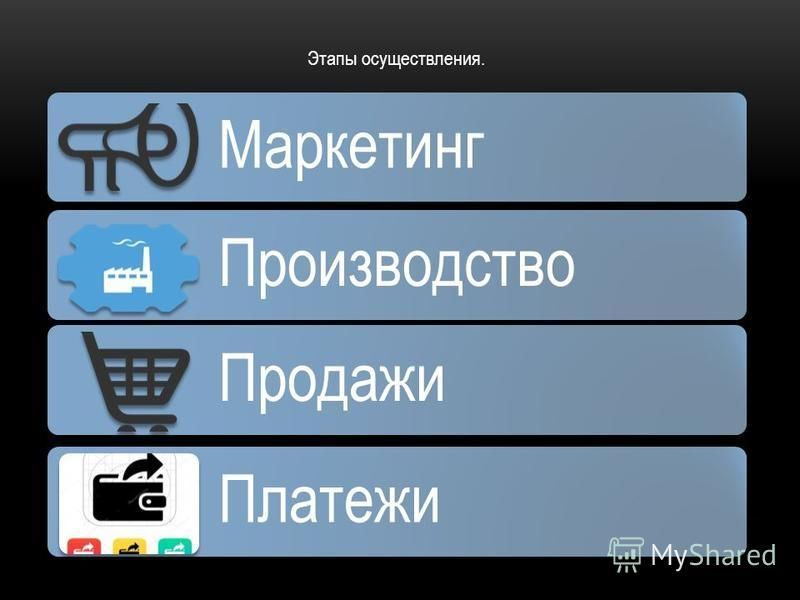 Этапы осуществления. Маркетинг Производство Продажи Платежи