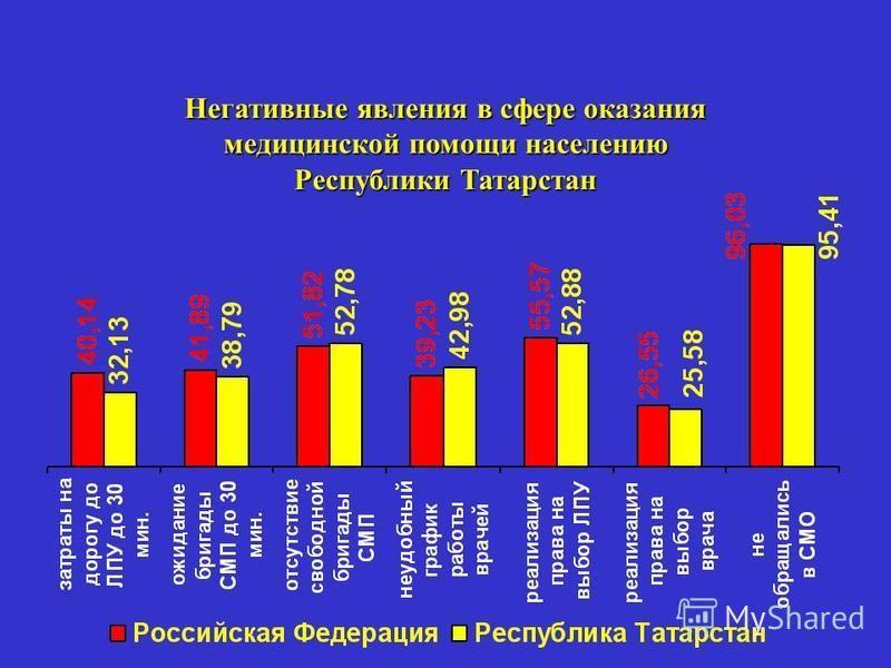 Негативные явления в сфере оказания медицинской помощи населению Республики Татарстан