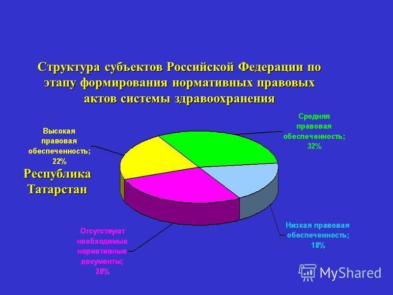 Структура субъектов Российской Федерации по этапу формирования нормативных правовых актов системы здравоохранения Республика Татарстан