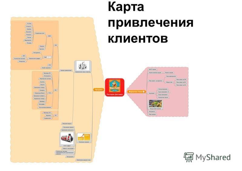 Карта привлечения клиентов
