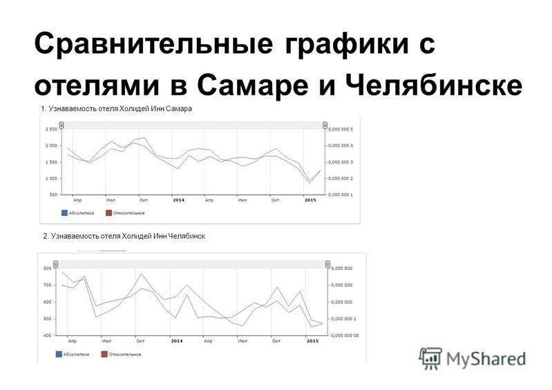 Сравнительные графики с отелями в Самаре и Челябинске 2. Узнаваемость отеля Холидей Инн Челябинск 1. Узнаваемость отеля Холидей Инн Самара