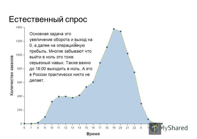 Естественный спрос Основная задача это увеличение оборота и выход на 0, а далее на операционную прибыль. Многие забывают что выйти в ноль это тоже серьезный навык. Также важно до 18:00 выходить в ноль. А это в России практически никто не делает.