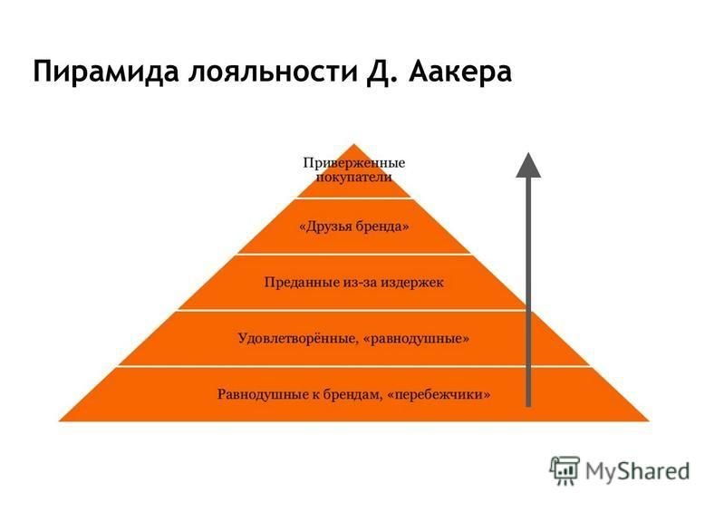 Пирамида лояльности Д. Аакера