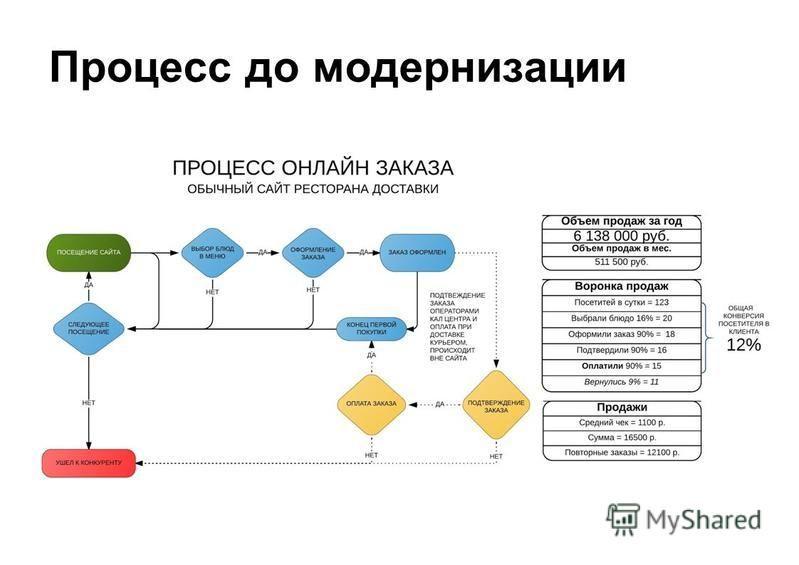 Процесс до модернизации