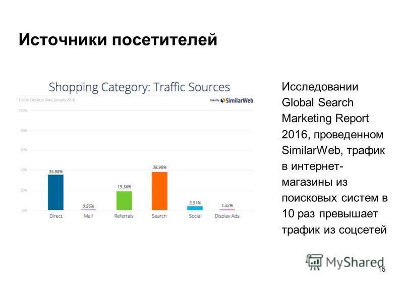 Источники посетителей Исследовании Global Search Marketing Report 2016, проведенном SimilarWeb, трафик в интернет- магазины из поисковых систем в 10 раз превышает трафик из соцсетей 15