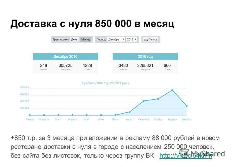 Доставка с нуля 850 000 в месяц +850 т.р. за 3 месяца при вложении в рекламу 88 000 рублей в новом ресторане доставки с нуля в городе с населением 250 000 человек, без сайта без листовок, только через группу ВК - http://vk.cc/64kiPnhttp://vk.cc/64kiP
