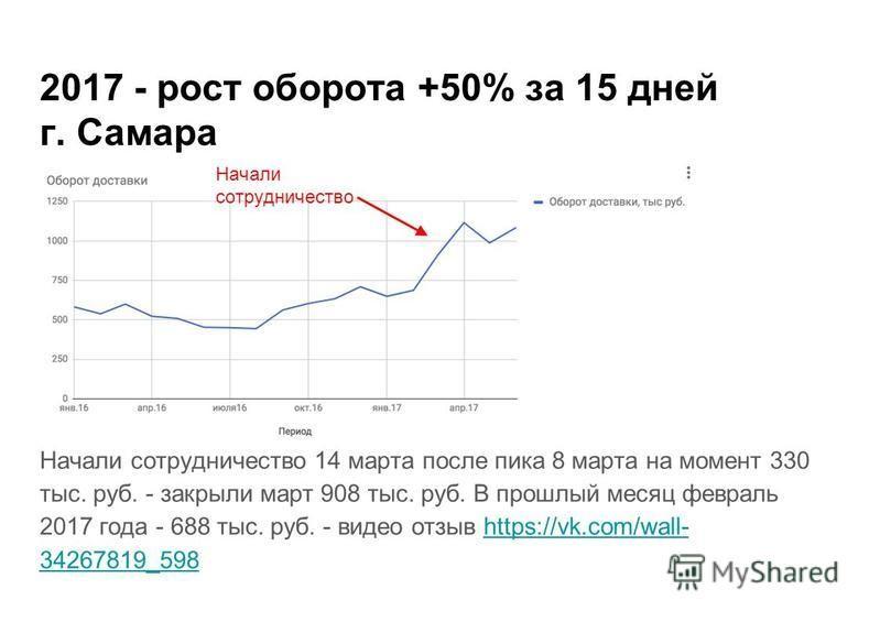 2017 - рост оборота +50% за 15 дней г. Самара Начали сотрудничество 14 марта после пика 8 марта на момент 330 тыс. руб. - закрыли март 908 тыс. руб. В прошлый месяц февраль 2017 года - 688 тыс. руб. - видео отзыв https://vk.com/wall- 34267819_598http