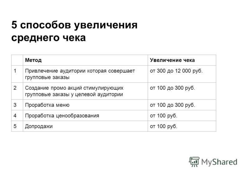 5 способов увеличения среднего чека Метод Увеличение чека 1Привлечение аудитории которая совершает групповые заказы от 300 до 12 000 руб. 2Создание промо акций стимулирующих групповые заказы у целевой аудитории от 100 до 300 руб. 3Проработка меню от