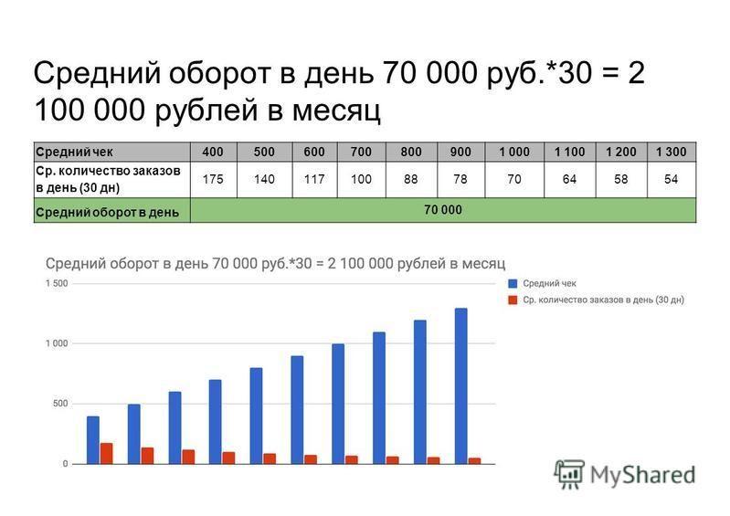 Средний оборот в день 70 000 руб.*30 = 2 100 000 рублей в месяц Средний чек 4005006007008009001 0001 1001 2001 300 Ср. количество заказов в день (30 дн) 175140117100887870645854 Средний оборот в день 70 000