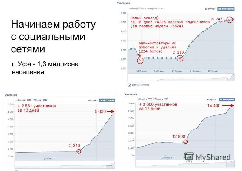 Начинаем работу с социальными сетями г. Уфа - 1,3 миллиона населения