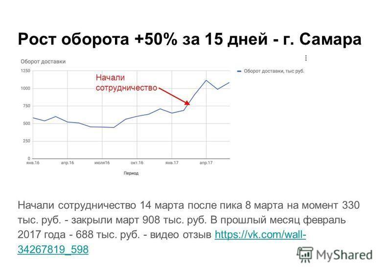 Рост оборота +50% за 15 дней - г. Самара Начали сотрудничество 14 марта после пика 8 марта на момент 330 тыс. руб. - закрыли март 908 тыс. руб. В прошлый месяц февраль 2017 года - 688 тыс. руб. - видео отзыв https://vk.com/wall- 34267819_598https://v